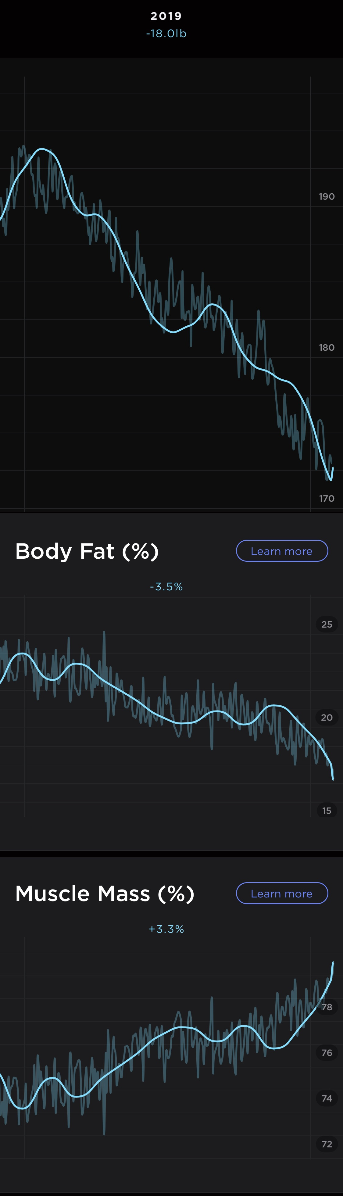 Weight down 20 lbs, Body fat down about 3.8%, Muscle Mass up about 3.5%